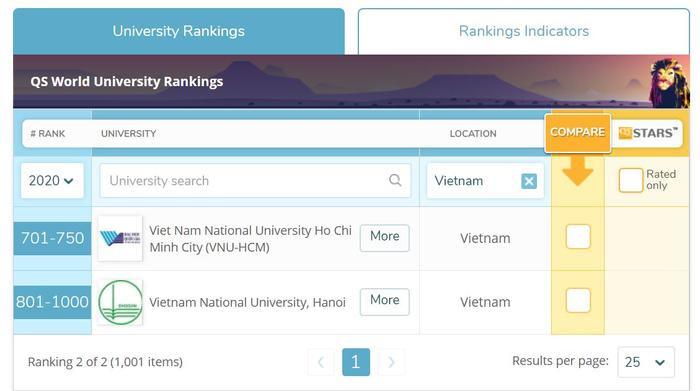 Đại học Quốc gia TPHCM và Đại học Quốc gia Hà Nội nằm trong top 1.000 trường đại học tốt nhất thế giới.