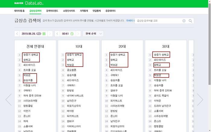 Tên của Park Bo Gum liên tục nằm top ở trên bảng tìm kiếm theo sau cặp đôi Song Song.
