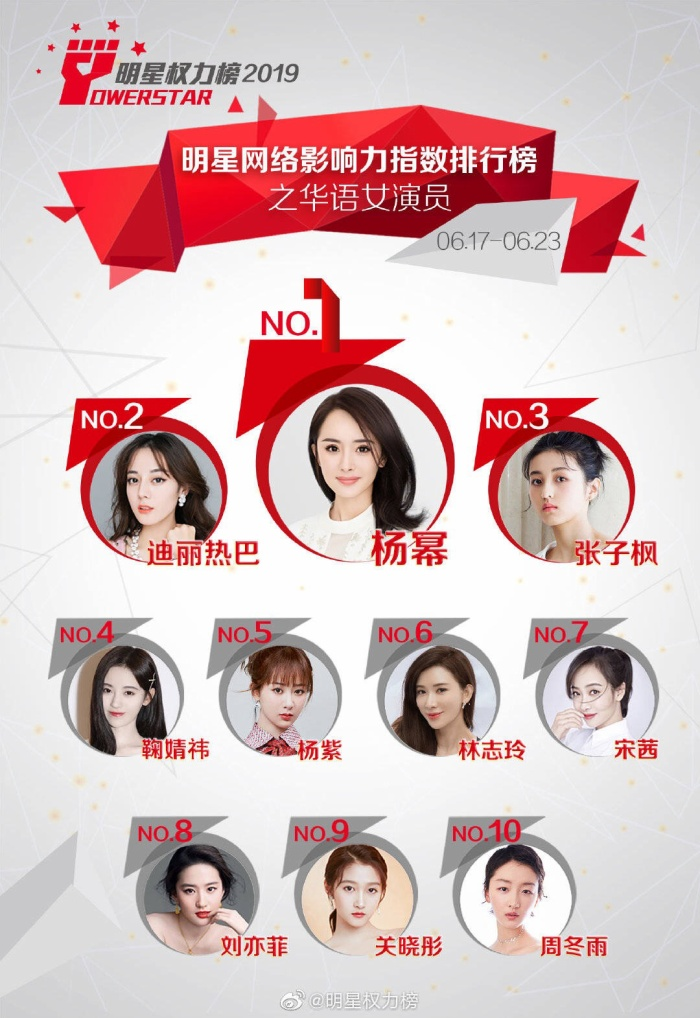 Như tuần trước, xếp hạng của Dương Mịch và Địch Lệ Nhiệt Ba không thay đổi. Dương Tử giảm xuống và Trương Tử Phong dẫn trước.