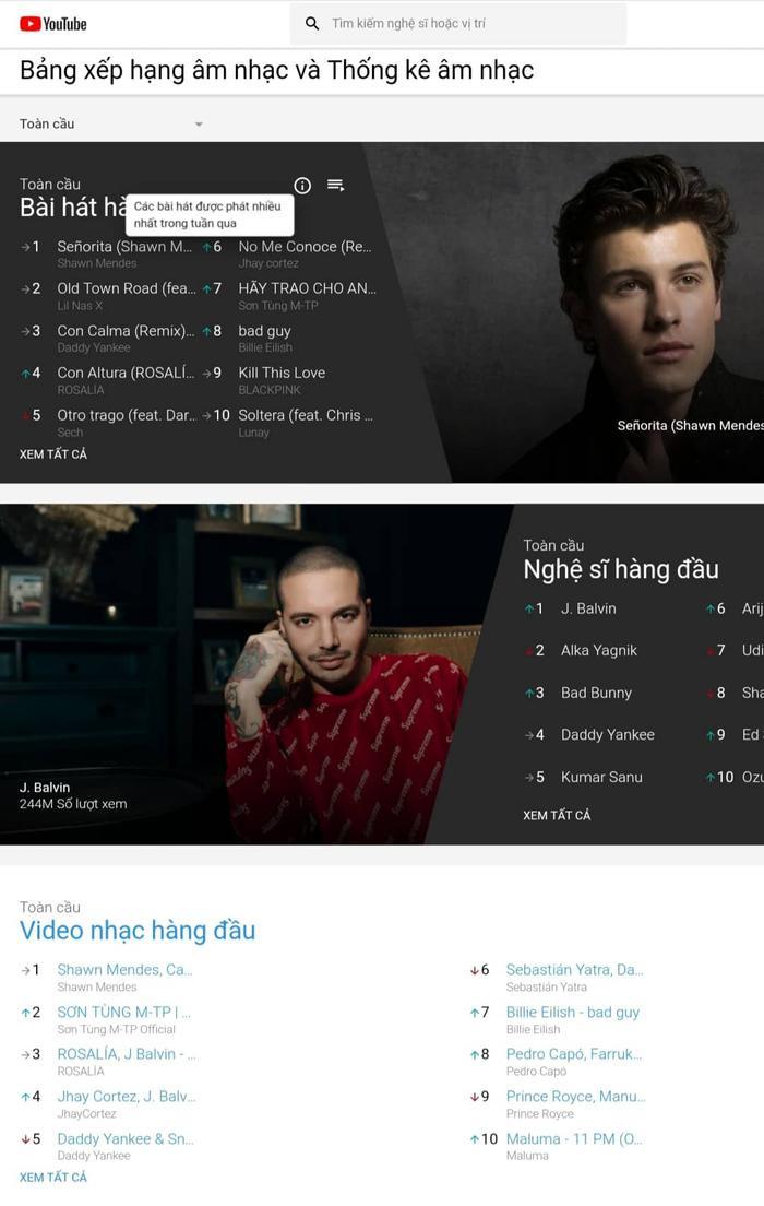 Sơn Tùng góp mặt trong hai BXH bài hát và MV có lượt phát nhiều nhất thế giới trong tuần qua do Youtube công bố.