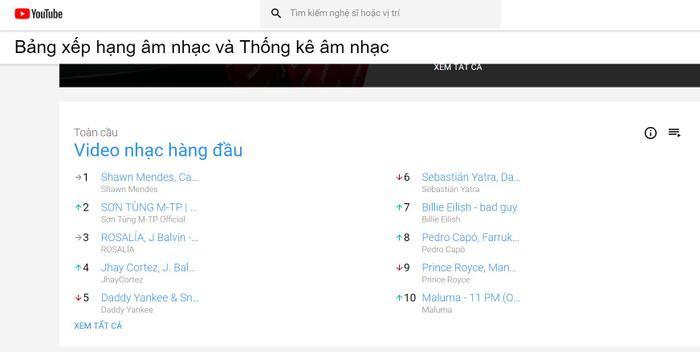 Ở mảng MV được phát nhiều nhất trong tuần qua trên thế giới, Sơn Tùng đứng ở vị trí thứ 2.