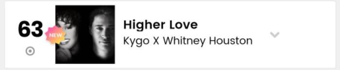 Whitney Houston xuất hiện tại Billboard Hot 100 tuần này ở vị trí #63 với ca khúc Higher Love.