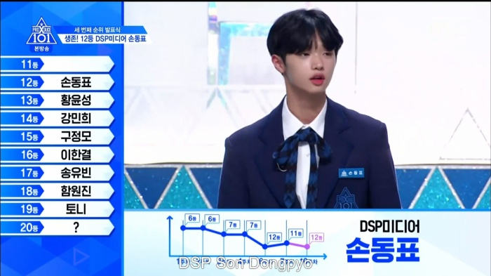 Hạng 12 là Song Dongpyo nhà DSP. Cậu là center team Pretty Girl.