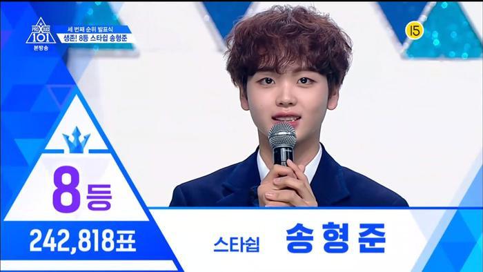 Hạng 8 đã thuộc về Song Hyungjun nhà Starship với 242818 vạn phiếu.