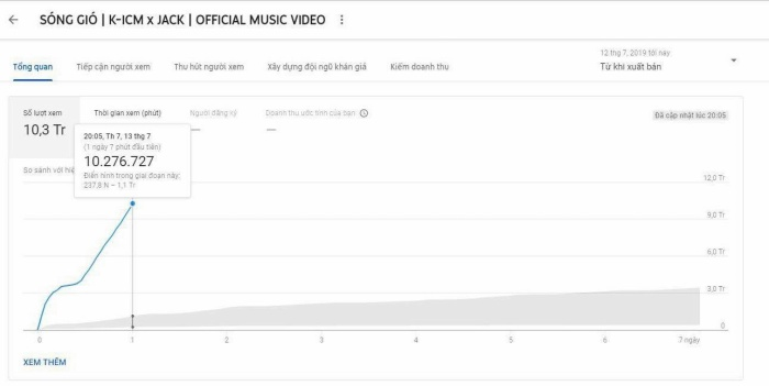 MV đạt được hơn 10,2 triệu lượt xem sau 24h ra mắt.