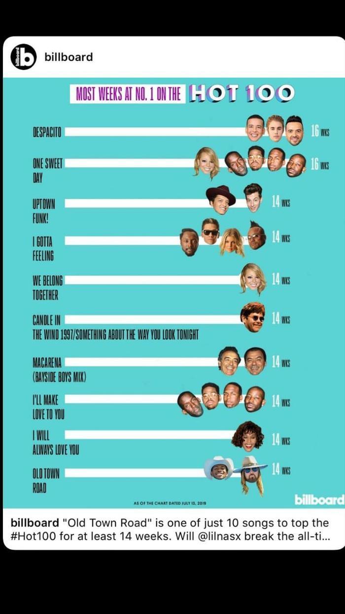 Top 10 ca khúc No.1 nhiều tuần nhất trên bảng xếp hạng Billboard.