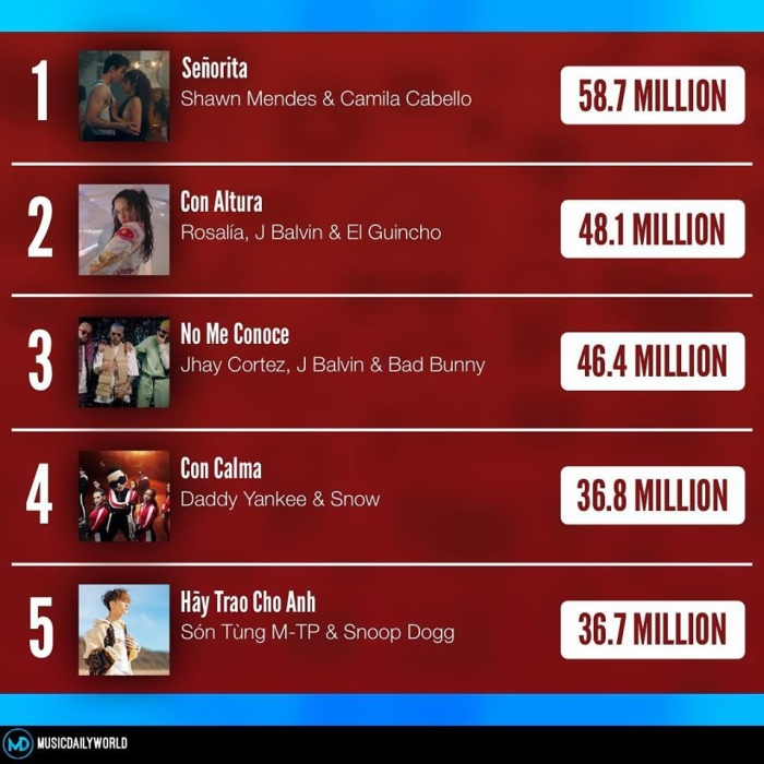 Top 5 MV được xem nhiều nhất tuần qua.