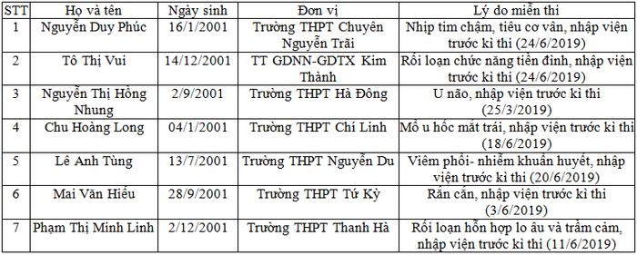 Danh sách 7 thí sinh do Sở GD-ĐT Hải Dương công bố. Ảnh: VTC