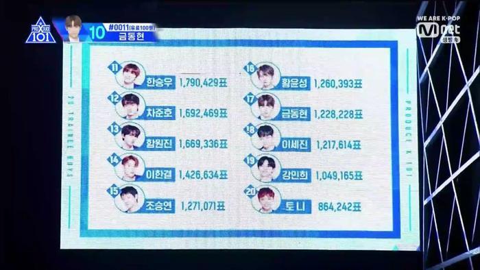 Đứng ngoài top 10 so với xếp hạng vòng 3, thực tập sinh Han Seung Woo, Cho Seung Yeon khiến nhiều người lo lắng.
