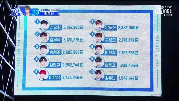 Như mọi khi, Kim Yo Han và Kim Woo Seok tiếp tục thống trị hai vị trí dẫn đầu. Goo Jung Mo trở lại top 10.