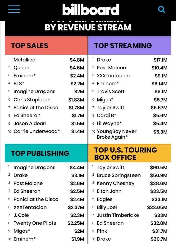 Mặc dù không ra mắt bất kỳ sản phẩm âm nhạc nào trong năm 2018, nhưng Taylor Swift vẫn xuất sắc có mặt trong top 10 nghệ sĩ được stream nhiều nhất năm 2018.