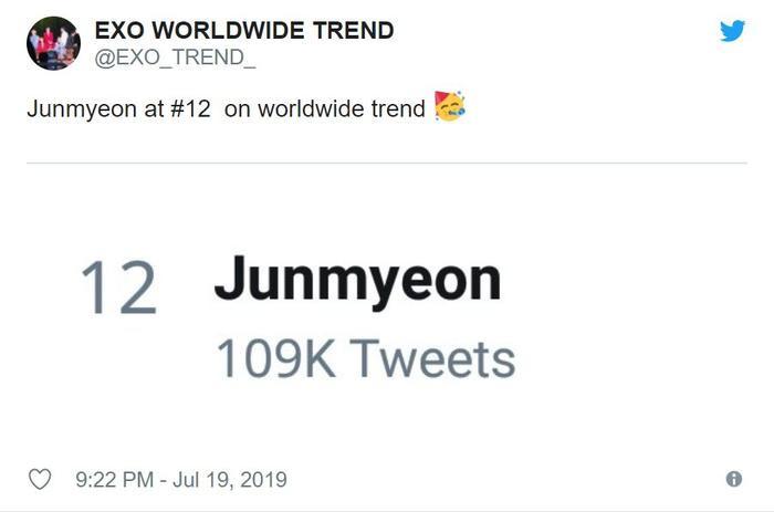 Junmyeon - tên thật của Suho đứng 12 trên bảng trending worldwide tại Twitter hôm qua.