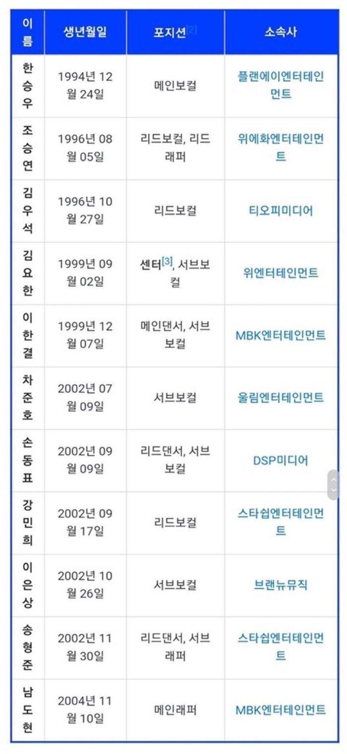 Tiết lộ vai trò của 11 thành viên X1: Kim Yo Han nhận vị trí center, Han Seung Woo là giọng ca chính ảnh 1