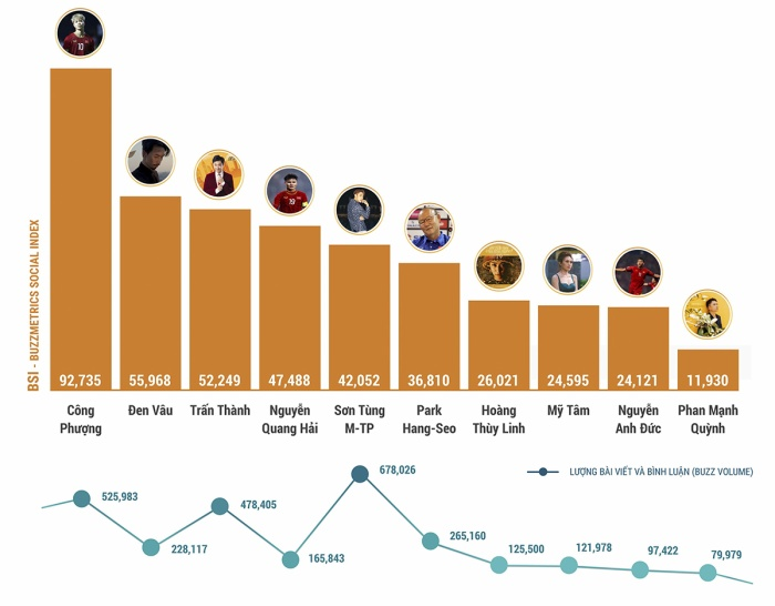 Công Phượng chiếm vị trí đầu trên BXH 10 người có sức ảnh hưởng nổi bật mạng xã hội Việt Nam. (Ảnh: Buzzmetrics)