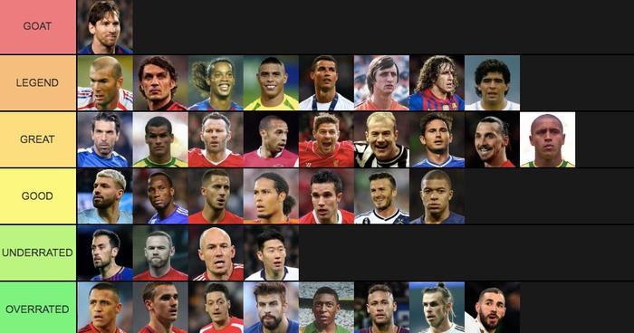 Thứ bậc các nhóm cầu thủ xuất sắc nhất thế giới qua mọi thời đại.