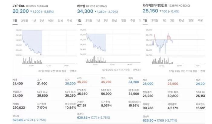 Giá cổ phiếu của Big 3 trong sáng ngày 29/7 (Từ trái qua JYP, SM, YG)