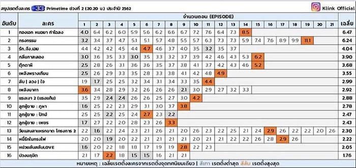 Bảng xếp hạng lượt xem của các phim truyền hình được phát sóng trên TV3