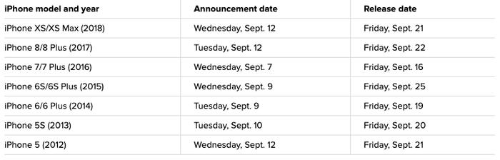 Những chiếc iPhone thường được Apple ra mắt vào thứ 3 hoặc thứ 4 trong khoảng 7 năm trở lại đây và sẽ bắt đầu nhận đặt trước vào thứ 6 cùng tuần đó.
