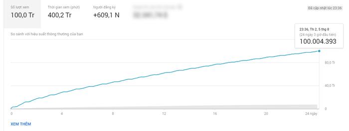 Biểu đồ cho thấy đúng sau 24 ngày và 3 giờ, MV Sóng gió chạm mốc 100 triệu views.