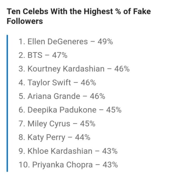 Danh sách top 10 nghệ sĩ có lượng follow ảo cao nhất Instagram vừa được ICMP công bố.