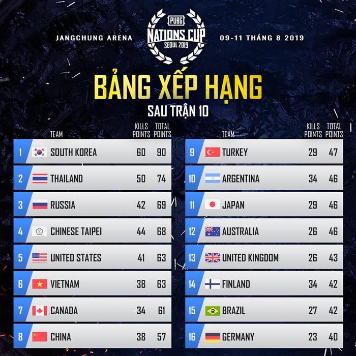 [PUBG] Nations Cup 2019 (Ngày 2): Vietnam All-stars giữ vững Top 6! ảnh 0