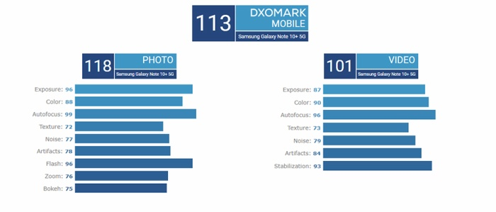 Tổng điểm đánh giá chi tiết camera của Galaxy Note10+ 5G là 113 điểm. (Ảnh:DxOMark)