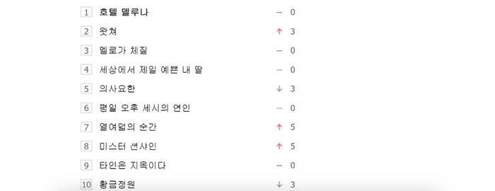 10 bộ phim Hàn Quốc được tìm kiếm nhiều nhất vào ngày 18/08/19 theo Naver