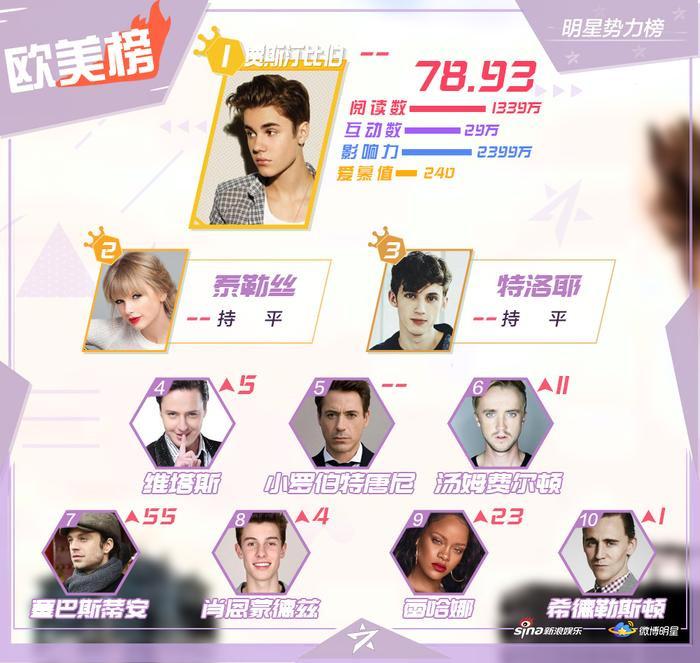 BXH sao quyền lực Weibo giữa tháng 8: Tiêu Chiến đứng nhất, Vương Nhất Bác  Lý Hiện theo sau ảnh 3