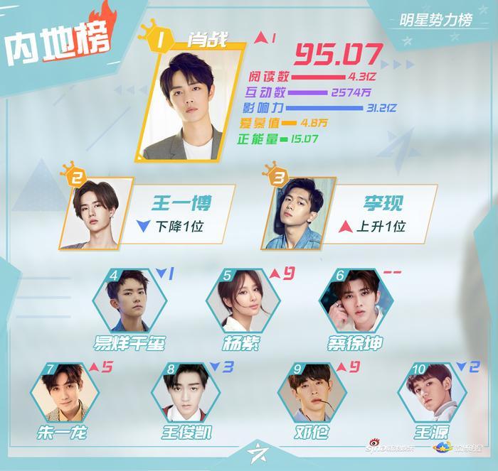BXH sao quyền lực Weibo giữa tháng 8: Tiêu Chiến đứng nhất, Vương Nhất Bác  Lý Hiện theo sau ảnh 0