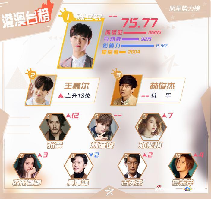BXH sao quyền lực Weibo giữa tháng 8: Tiêu Chiến đứng nhất, Vương Nhất Bác  Lý Hiện theo sau ảnh 1