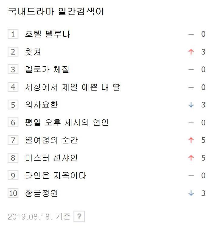 10 bộ phim Hàn Quốc được tìm kiếm nhiều nhất vào ngày 25/08/19 theo Naver