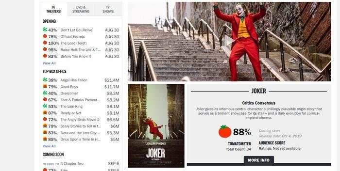 """Cà chua tươi 88% hiện đang là con số trên Rotten Tomatoes dành cho """"Joker""""."""