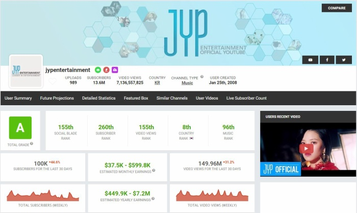 Thống kê các chỉ số trên kênh SM và JYP hiện tại.