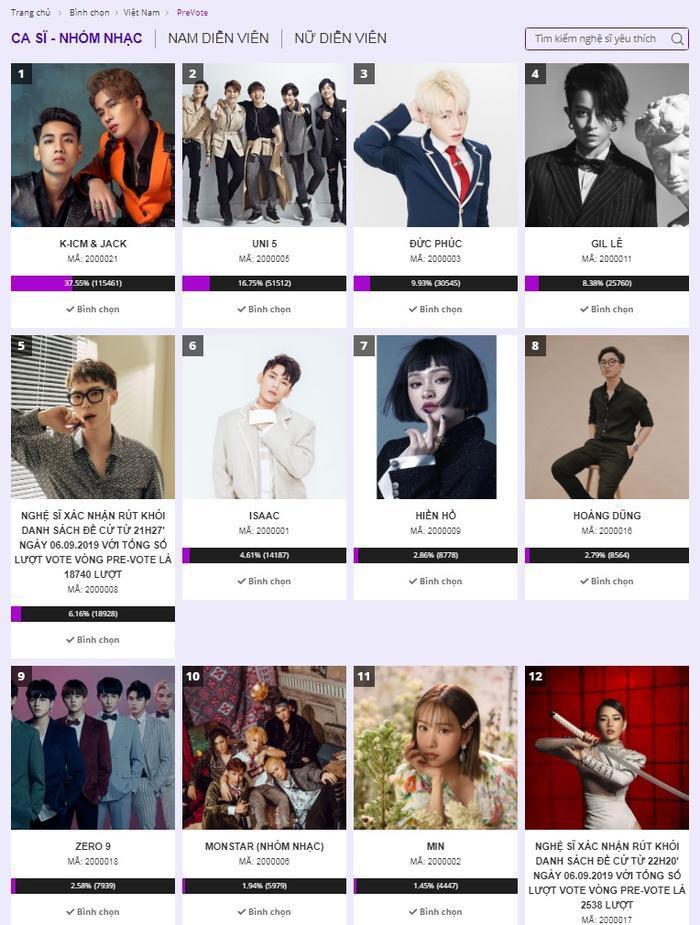 Jack và K-ICM dẫn đầu lượt bình chọn cho hạng mục Nghệ sĩ Việt Nam được yêu thích nhất.