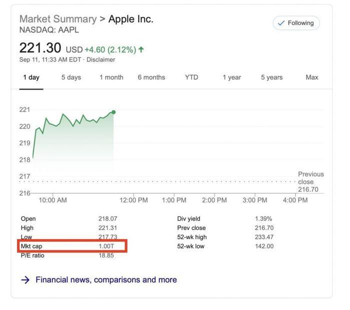 Giá trị vốn hoá của Apple đã vượt mốc 1 nghìn tỷ USD sau màn ra mắt iPhone 11.