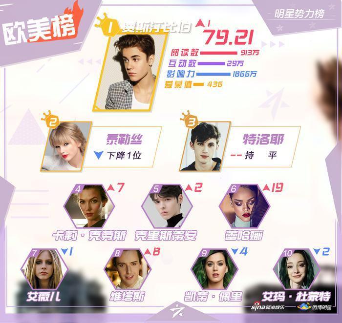 BXH sao quyền lực Weibo tuần 2 tháng 9: Vương Nhất Bác  Tiêu Chiến và Vương Nguyên dẫn đầu ảnh 3