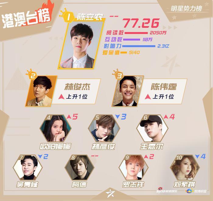 BXH sao quyền lực Weibo tuần 2 tháng 9: Vương Nhất Bác  Tiêu Chiến và Vương Nguyên dẫn đầu ảnh 1