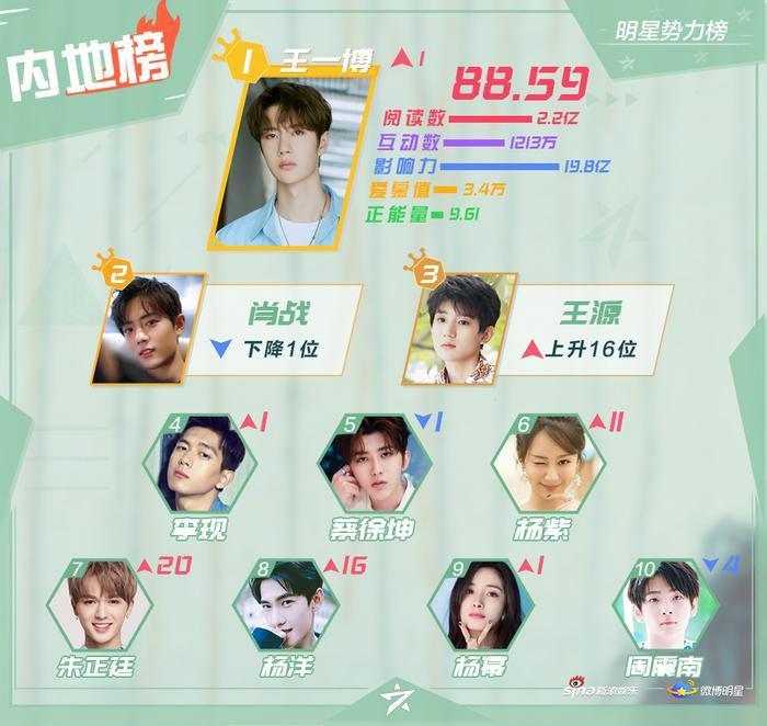 BXH sao quyền lực Weibo tuần 2 tháng 9: Vương Nhất Bác  Tiêu Chiến và Vương Nguyên dẫn đầu ảnh 0