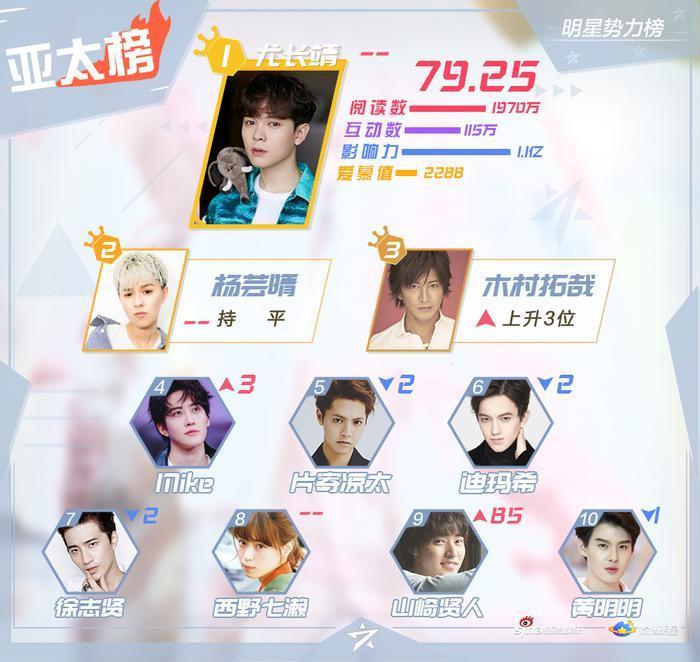 BXH sao quyền lực Weibo tuần 2 tháng 9: Vương Nhất Bác  Tiêu Chiến và Vương Nguyên dẫn đầu ảnh 2