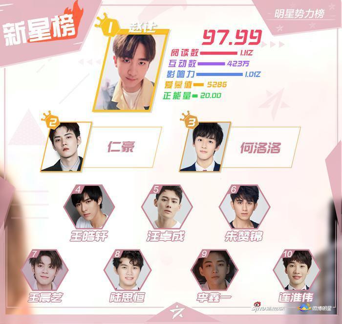 BXH sao quyền lực Weibo tuần 2 tháng 9: Vương Nhất Bác  Tiêu Chiến và Vương Nguyên dẫn đầu ảnh 4