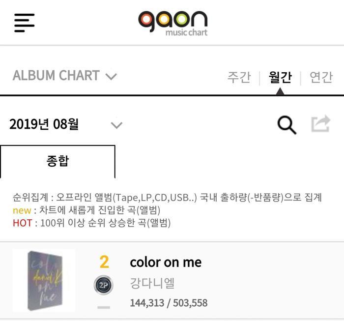 Album Color On Me của Kang Danielđạt chứng nhận Bạch kim kép trên BXH Gaon.