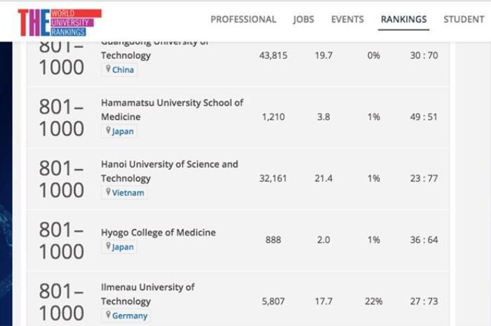 Việt Nam có 2 trường lọt danh sách 1.000 đại học tốt nhất thế giới