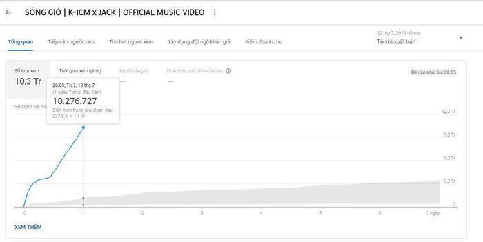 Trước khi Youtube 'khai tử' view quảng cáo 24 giờ, top 10 MV Vpop dẫn đầu lượt xem ngày đầu tiên có sự xáo trộn như thế nào?