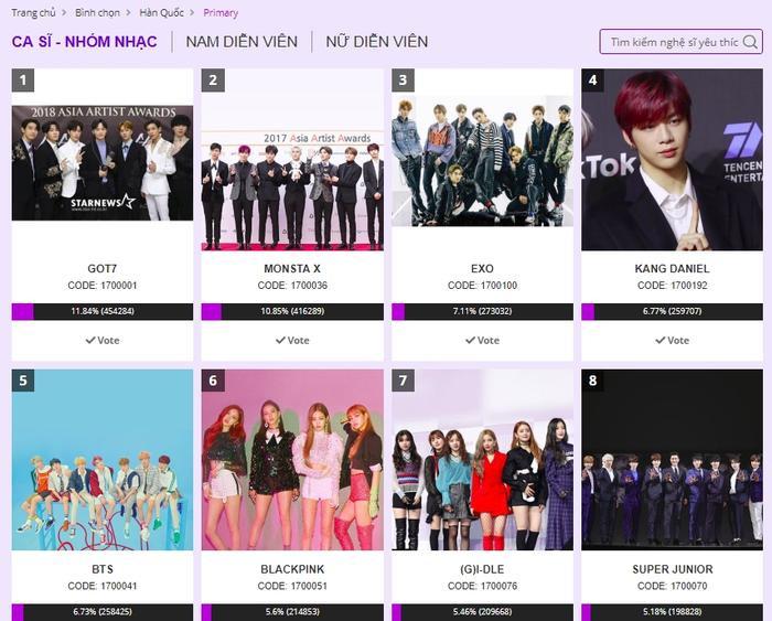 Kết quả bình chọn vòngPrimary Vote hạng mục Ca sĩ/Nhóm nhạc được yêu thích nhất tính đến thời điểm sáng 22/9/2019.