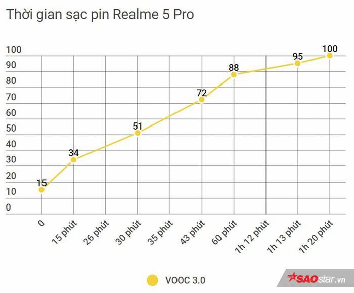Đánh giá tổng thể Realme 5 Pro: Bước tiến dài để trở thành một trong những smartphone tầm trung nổi bật! ảnh 19