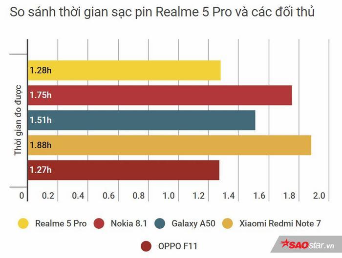 Đánh giá tổng thể Realme 5 Pro: Bước tiến dài để trở thành một trong những smartphone tầm trung nổi bật! ảnh 20