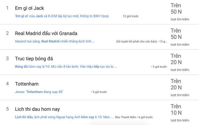 """Từ khoá """"Em gì ơi"""" nhận được hơn 50.000 lượt tìm kiếm và đứng top 1 trên Google Việt Nam."""