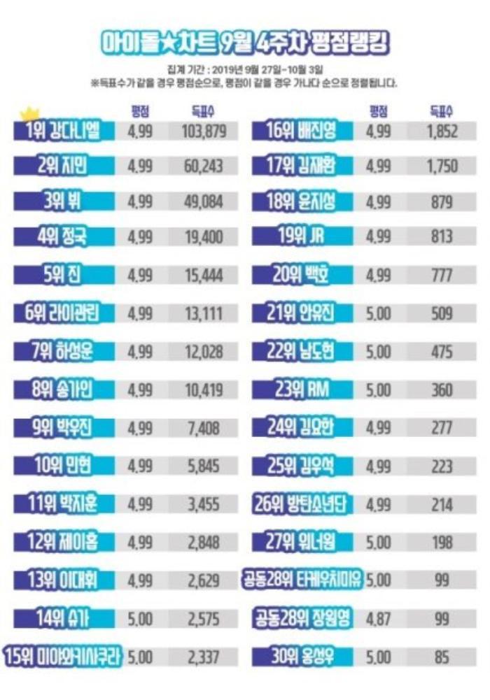 Đánh bại dàn visual BTS, Kang Daniel tiếp tục dẫn đầu BXH thần tượng với số tuần liên tiếp đáng gờm
