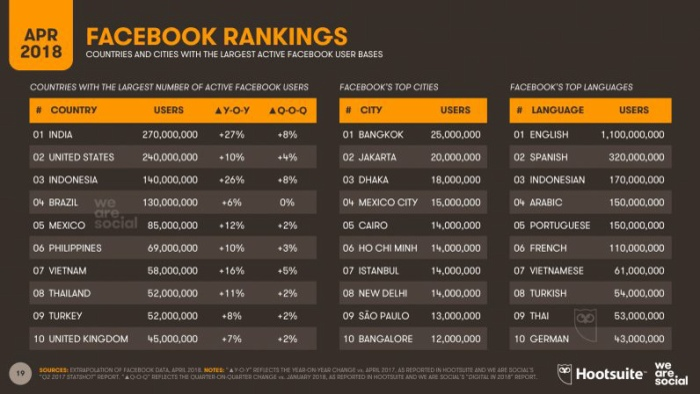 Việt Nam đứng thứ 7 trong bảng xếp hạng các quốc gia có đông người dùng Facebook nhất. (Ảnh:Hootsuite và We Are Social)