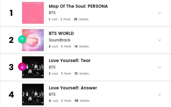 Các album của BTS vẫn chiếm lĩnh các vị trí đầu bảng.